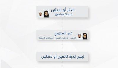 هل إضافة راتب المرأة الموظفة بحساب المواطن الى زوجها مسموح به