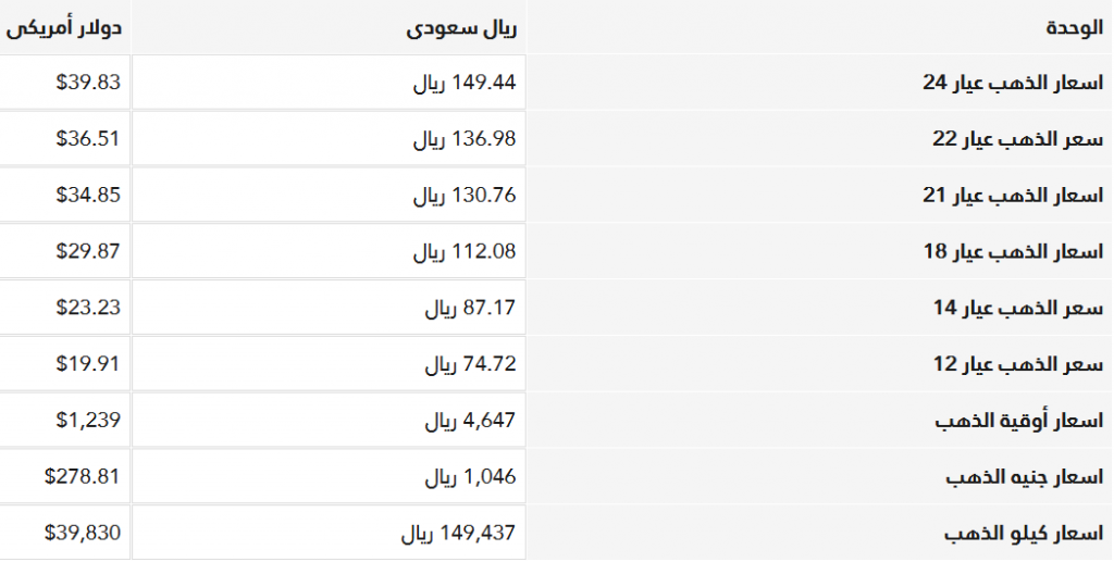 سعر الذهب اليوم عيار 21 في السعودية بدون مصنعية