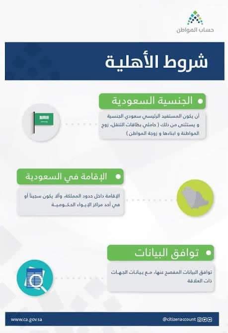 شروط الأهلية والإستحقاق في حساب المواطن