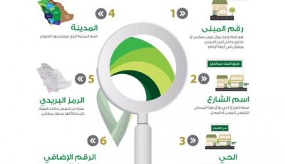 تسجيل العنوان الوطني مكتب البريد السعودي كيفية تسجيل العنوان الوطني