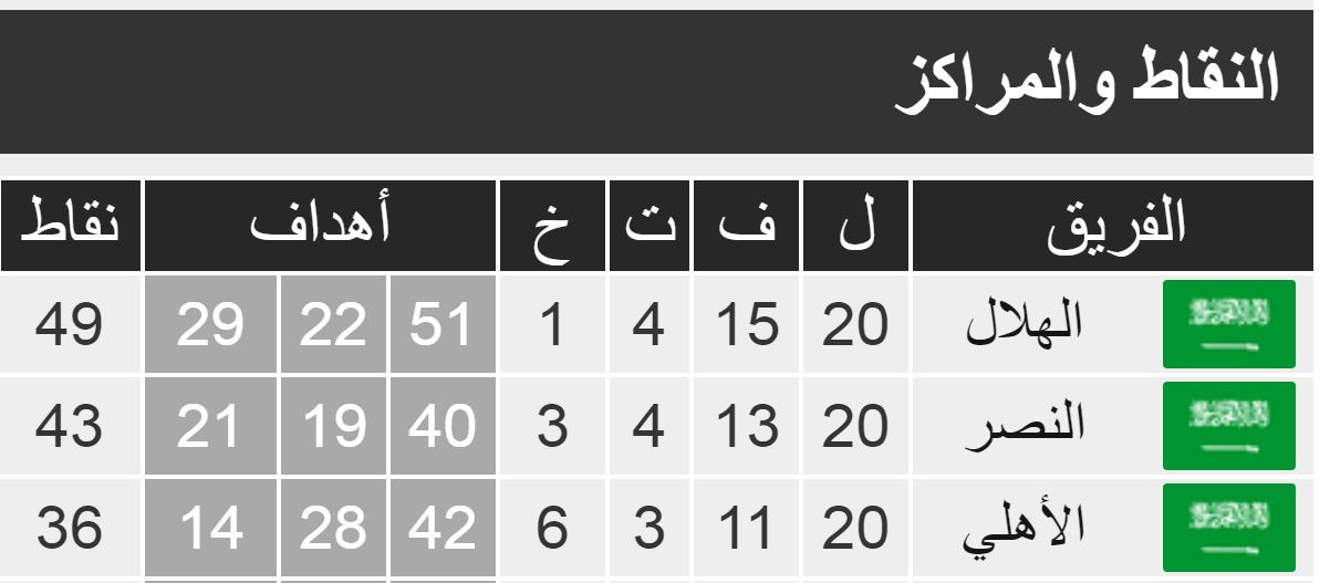 ترتيب الدوري السعودي للمحترفين دوري كأس الأمير محمد بن سلمان