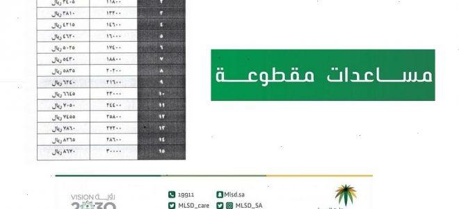 رابط الاستعلام عن موعد صرف المساعدة المقطوعة شهر شوال في السعودية