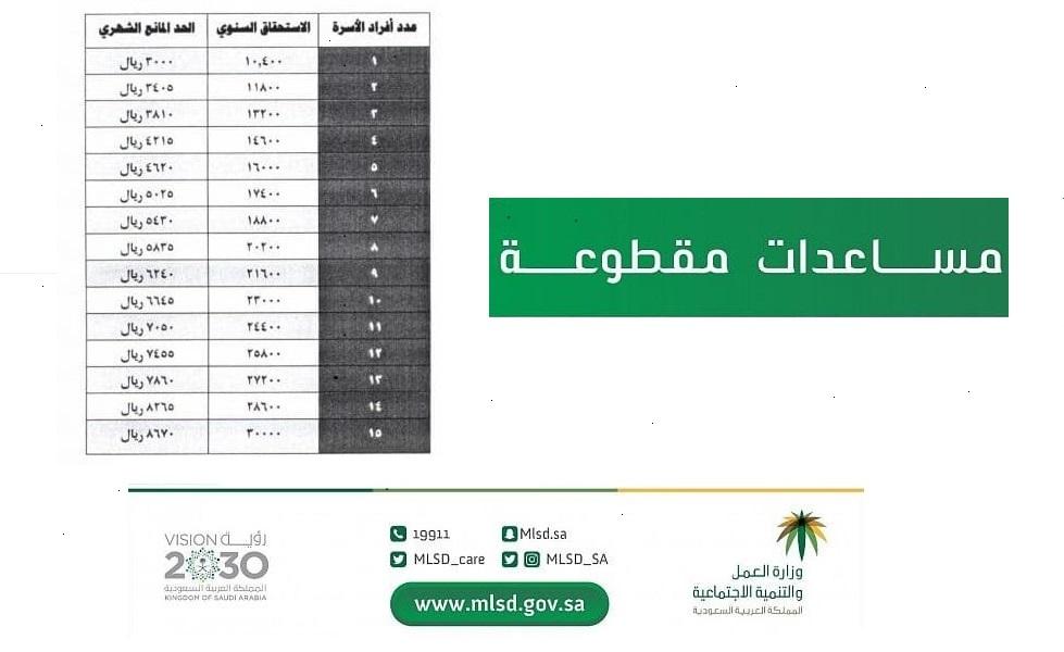 رابط المساعدات المقطوعة لهذا الشهر برقم الطلب 1441 في السعودية