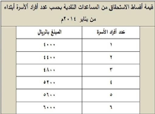 كيف اعرف رقم الضمان الاجتماعي الخاص بي عبر موقع وزارة العمل والتنمية الاجتماعية