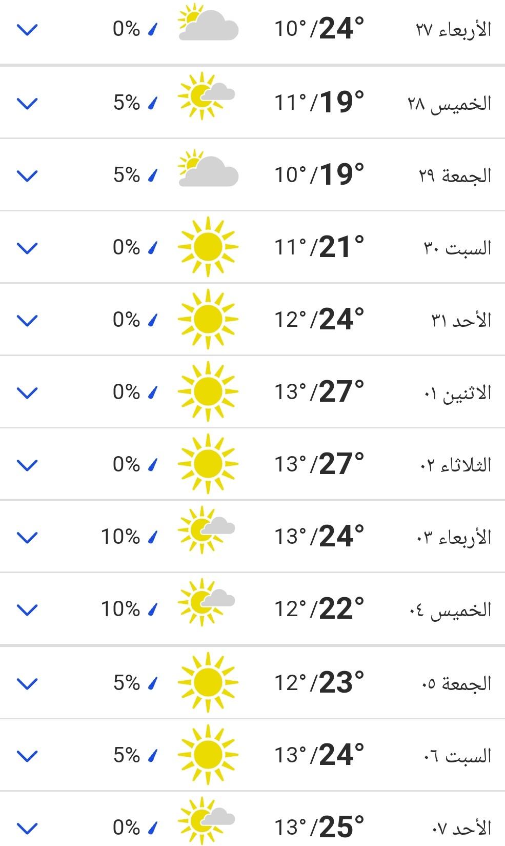 توقعات حالة الطقس