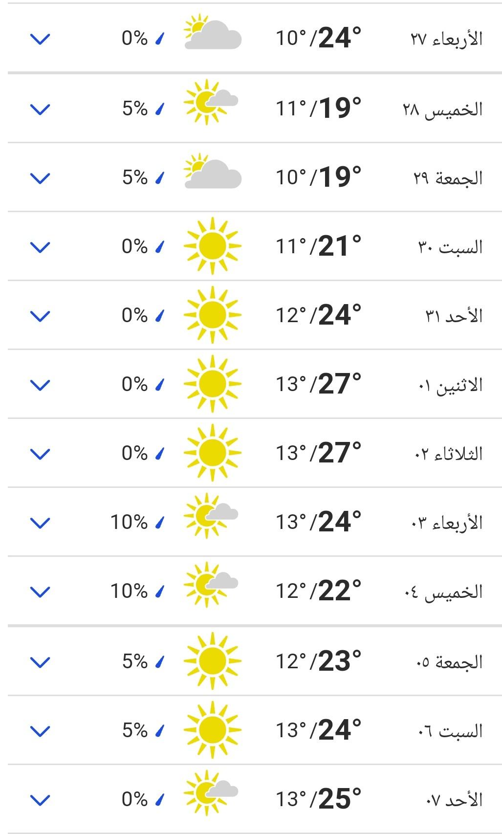 توقعات درجة الحرارة اليوم