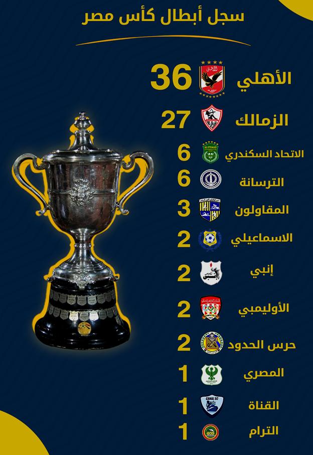 بطولات كأس مصر