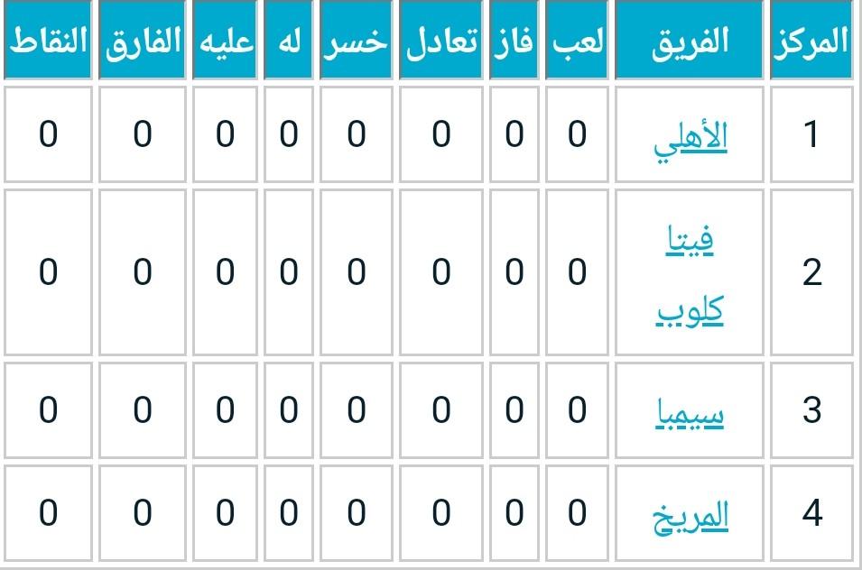 جدول المجموعة الأولي من دوري أبطال أفريقيا